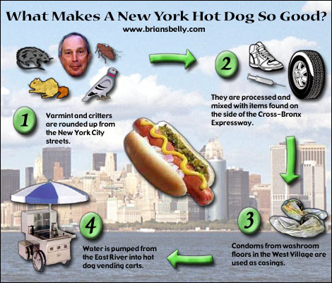 The New York Hot Dog